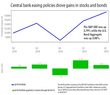 central-bank-easing-policies-drove-gains