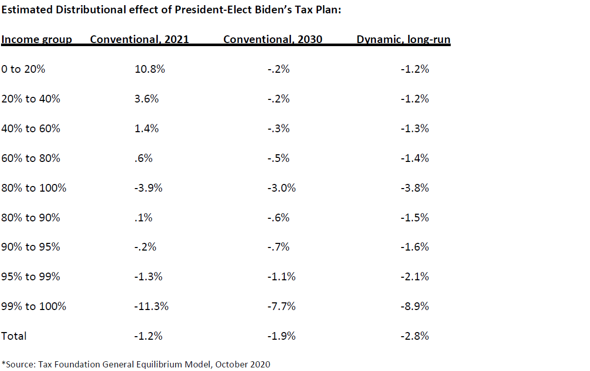 estimated distributional effect of Bidens tax plan