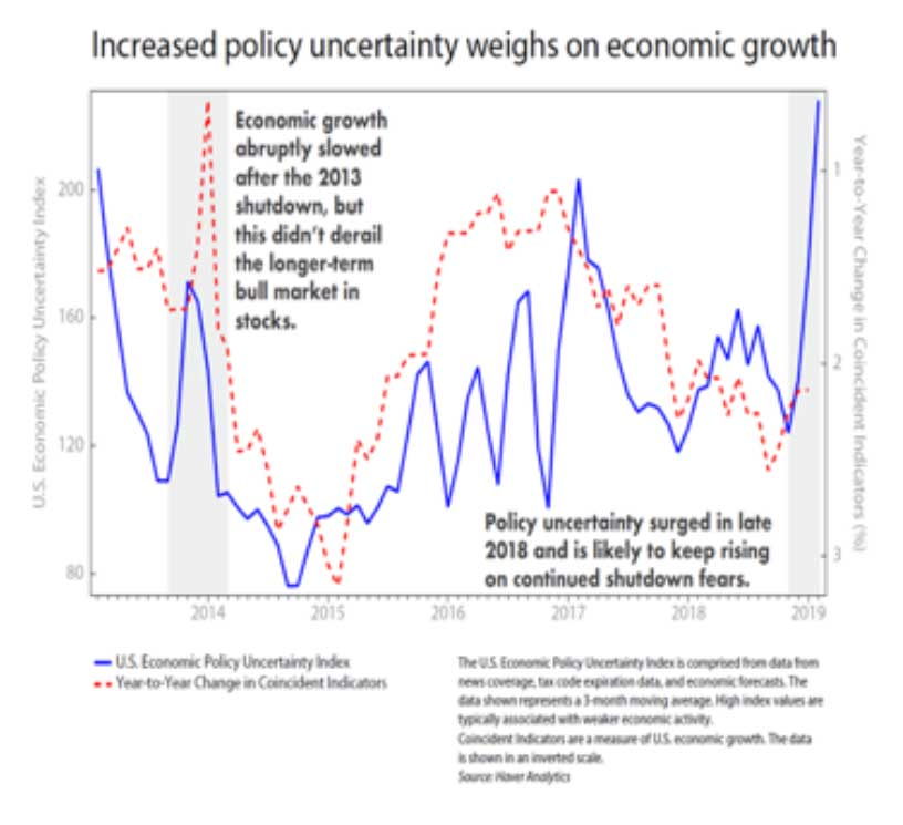 increased-policy-uncertainty-weighs-economic-growth