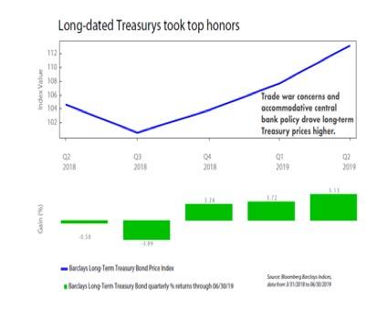 long-dated-treasurys-took-top-honors