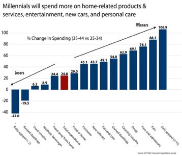 millennial-spending