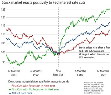 stock-fed-interest-cuts