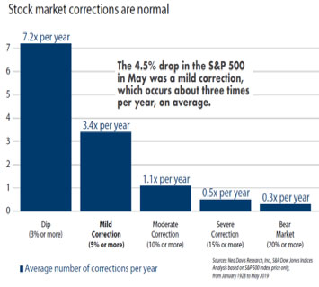stock-market-correction-2019