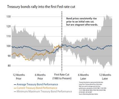treasury-bonds-rally